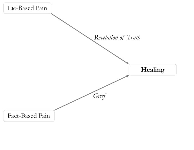 healing from fact based vs lie based pain